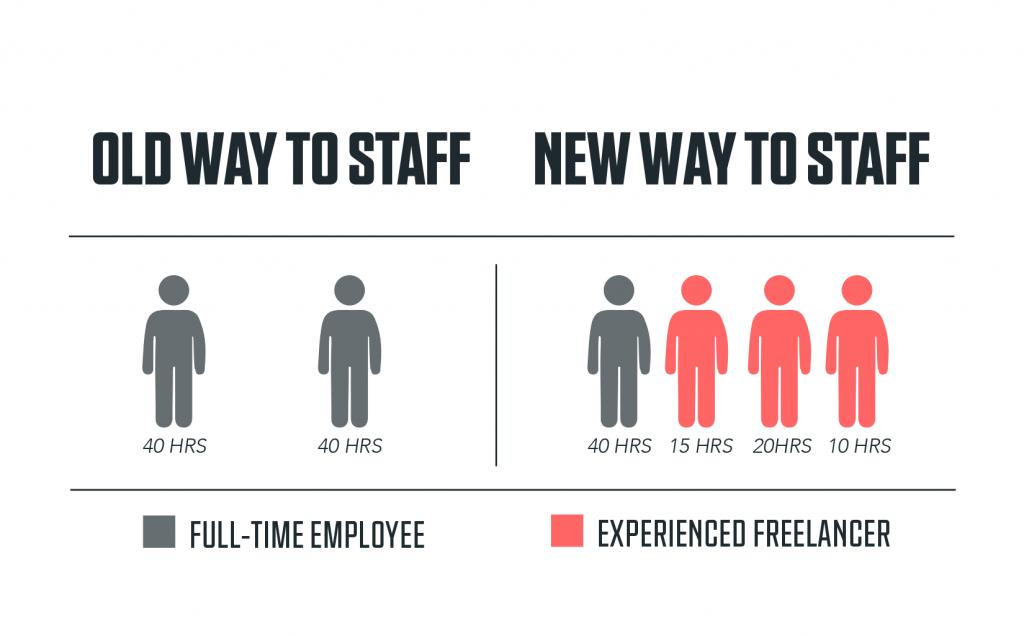 Adaptive Staffing